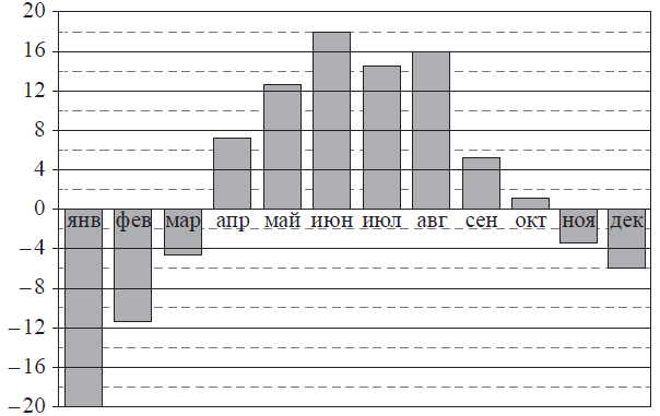 На рисунке жирными точками показана месячная аудитория поискового сайта yaru за все месяцы с декабря 2008 по октябрь